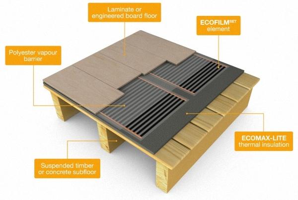 Infrared Underfloor Heating Eco World Northeast Limited - Heating element for tile floor