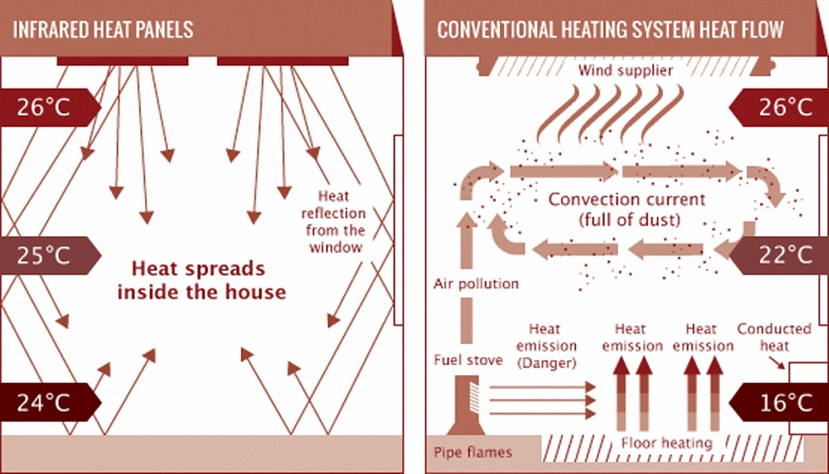 Infrared Heating - Eco World Northeast Limited